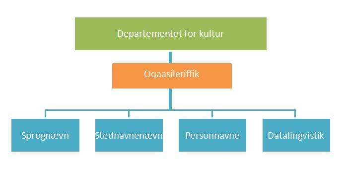 Organisations diagram DK